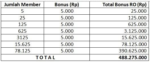 Bonus RO